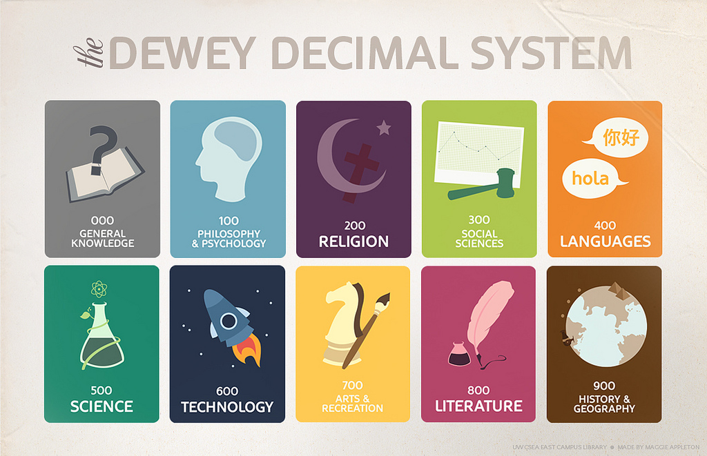 "alt=""This picture shows the 10 main categories for the hundreds place of the Dewey Decimal System."""